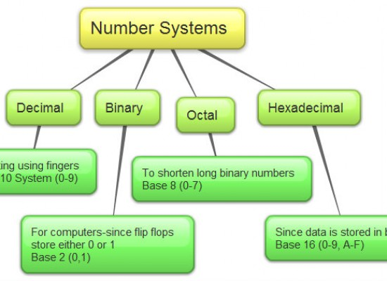 The Decimal, Binary, Octal & Hexadecimal Number Systems