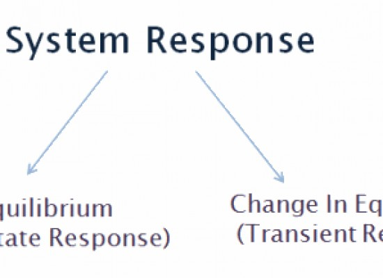 Transient & Steady State Response