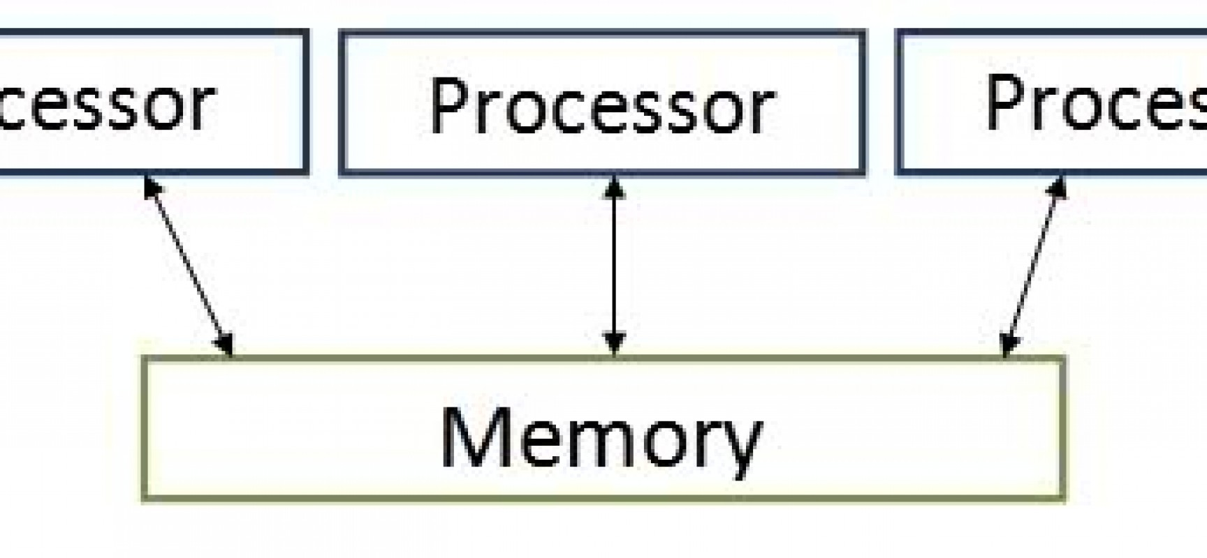 Operating Systems – Parallel Computing Systems