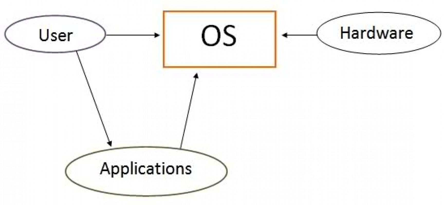 Operating Systems – Introduction to Operating Systems
