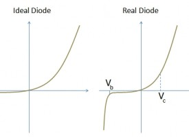 Semiconductor Devices – The Semiconductor Diode