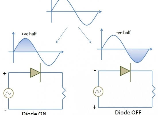Semiconductor Devices – The Half Wave Rectifier