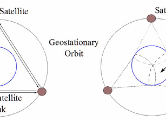 LEO, MEO & GEO Satellite Systems : A Comparison