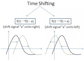 Signal Operations – Time Shifting, Scaling & Inversion