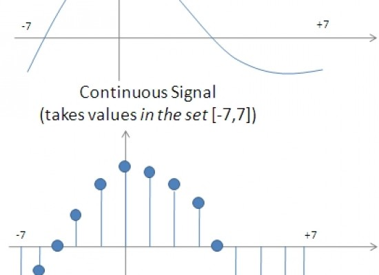 Properties & Classification Of Signals