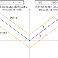 Differential Calculus – Graphical Transformations