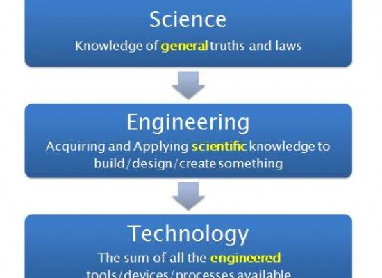 The Difference Between Science, Engineering, and Technology