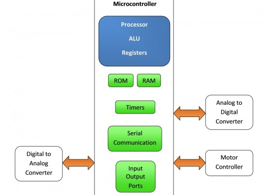 Microcontroller Vs Microprocessor