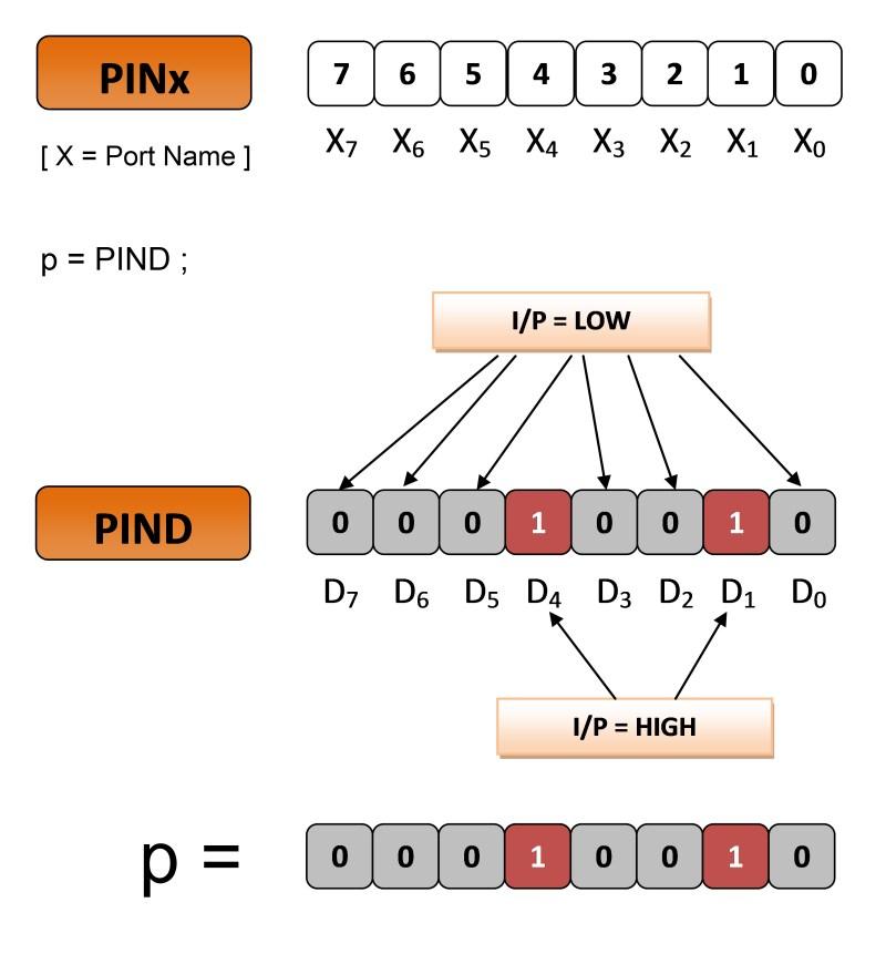 Atmega PIN register
