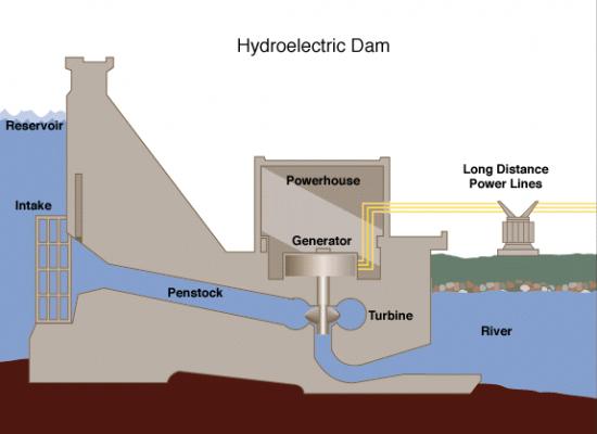 Hydraulic Turbines: Hydroelectric Power Generation & Working