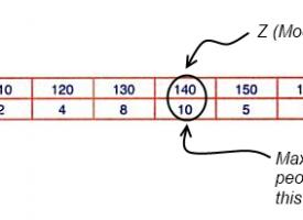 [Tutorial 8] Mode: Merits & Demerits