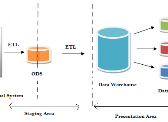 Data Warehousing: Tutorial 6 [Staging Area, ETL, DSO and Data Mart]