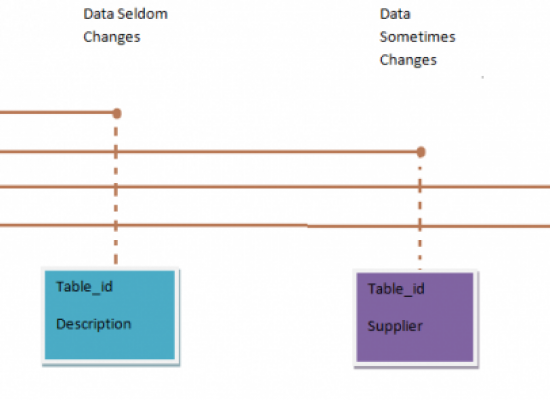 Data Warehousing: Tutorial 7 [Data Modelling and Normalization]