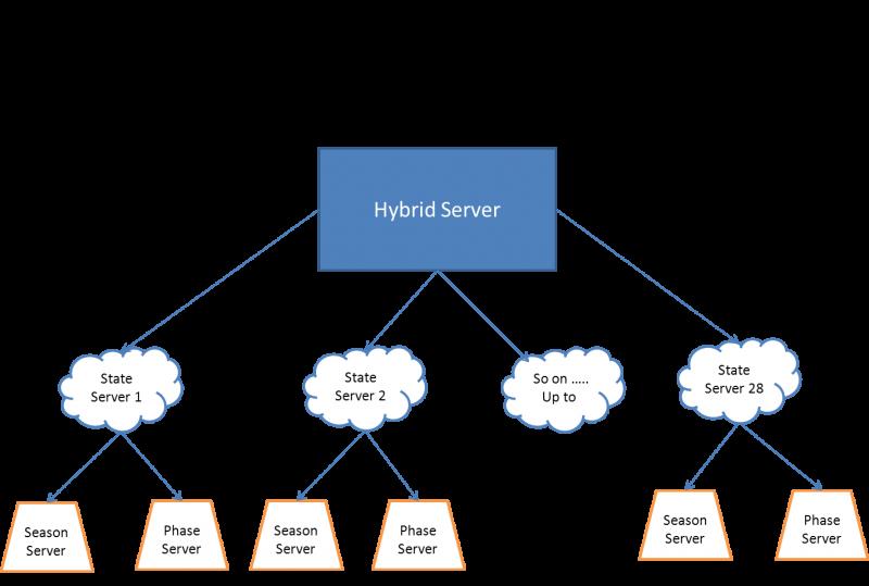Cloud Server Architecture