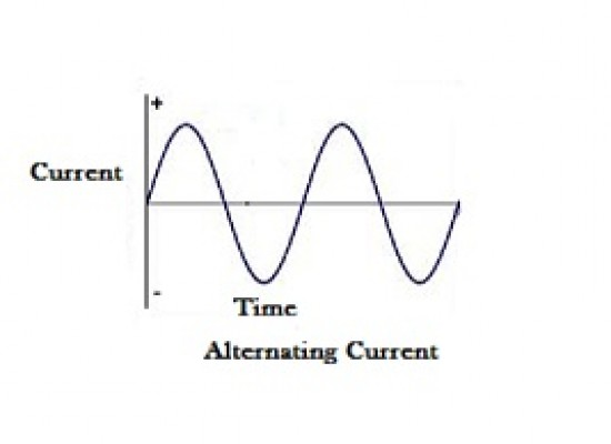 Alternating Current vs Direct Current: A Brief Distinction