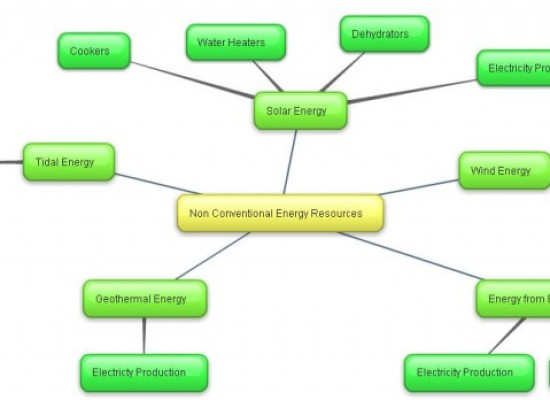 Mind Map On Non Conventional Energy Resources