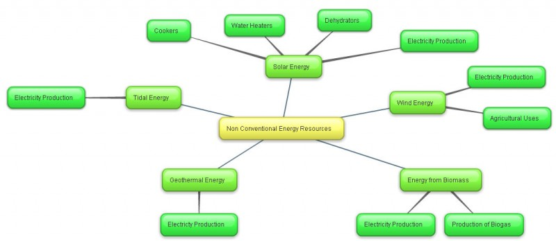 Mind Map On Non Conventional Energy Resources - Durofy
