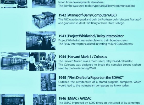 The Evolution of Computers: A Timeline