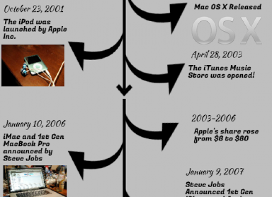 Timeline: Apple Inc.