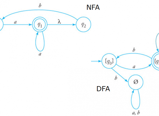 An introduction to FSM (Finite State Machine)