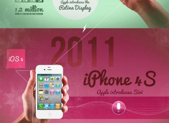 Evolution of the iPhone: An Infographic