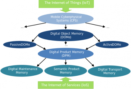 Digital Object Memory (DOMe) Ontology