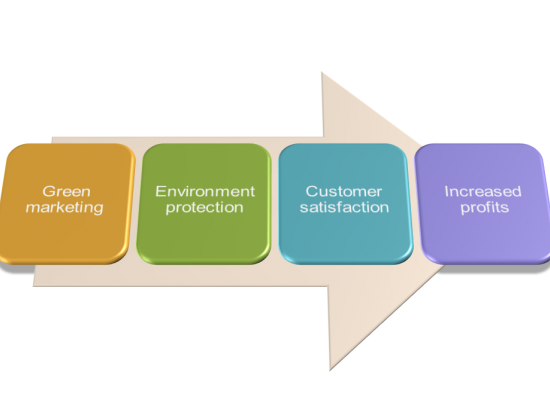 Introduction to Green Marketing