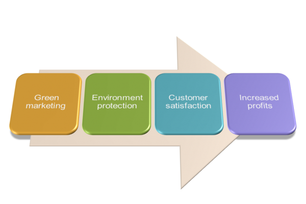 market analysis marketing to the green consumer You can also see marketing templates market analysis template in word  this kind of market analysis templates are green templates that look like a chart and shows .
