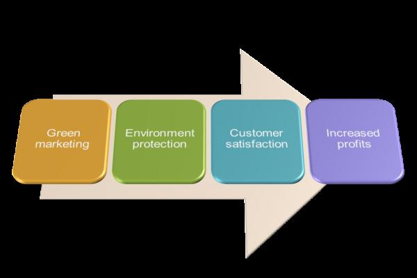 consumer awareness towards green products marketing essay Consumer behaviour towards eco friendly products  measure awareness of eco-friendly products, hence, shift towards moreconsumers' environmental concerns, trust.
